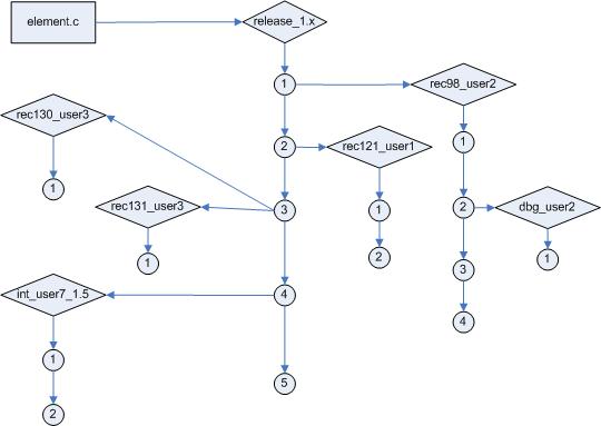 Схема 1. Дерево версий