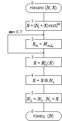 Рис. 1. Схема основного шага криптопреобразования алгоритма ГОСТ 28147-89.