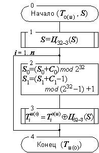 Алгоритм шифрования гост 28147 89 его использование и программная