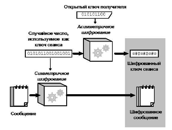 Процесс расшифровки обратный по отношению к шифрованию. Закрытый ключ