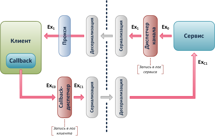 2 - Схема распространения
