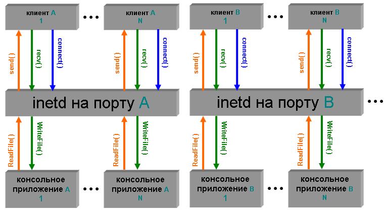 Пример реализации inetd для Windows