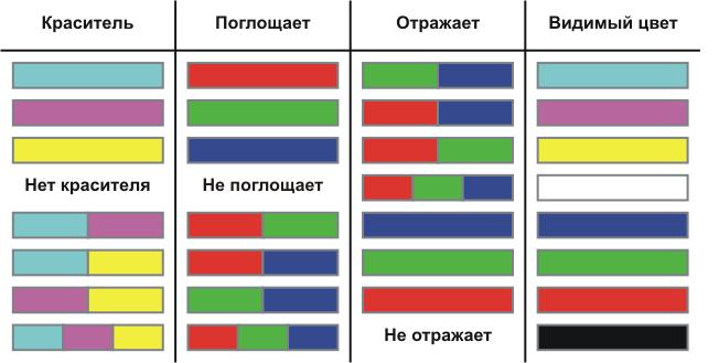 Цветовые схемы CIE