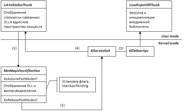 Способ принудительной загрузки DLL в адресное пространство процесса