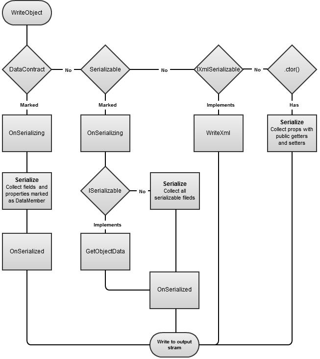 Рис. 6 Алгоритм сериализации